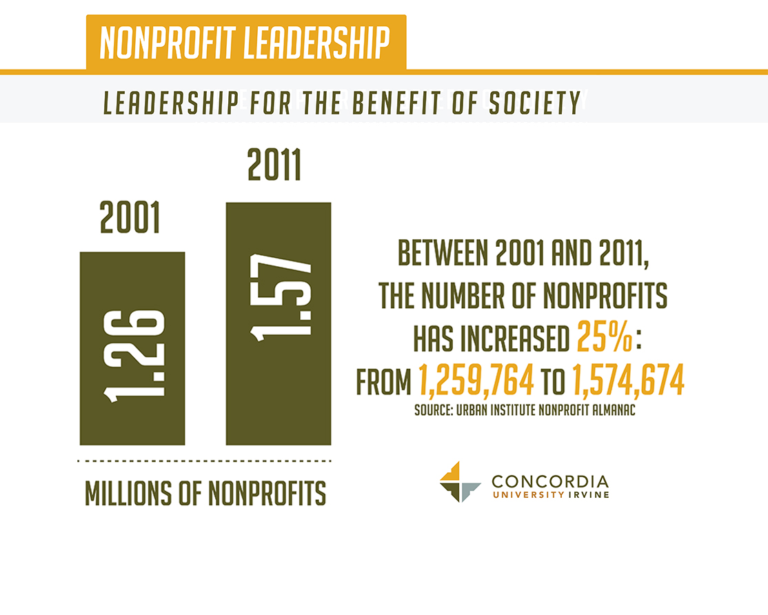 The need for nonprofit leaders.
