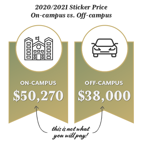 2020/2021 Sticker Price On-Campus vs. Off-Campus: On-Campus is $50,270 and Off-Campus is $38,000 (This is not what you will pay!)