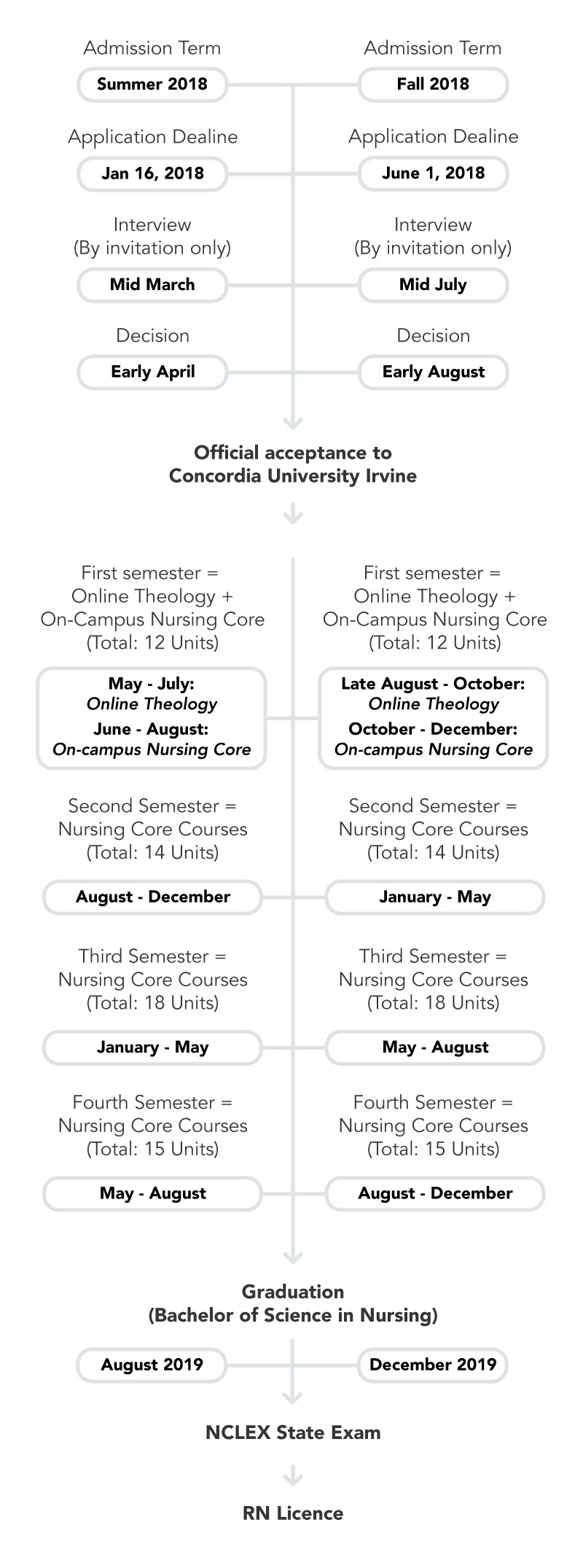 concordia university irvine academicprograms nursing
